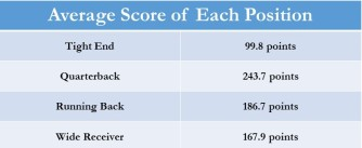 Average Scores