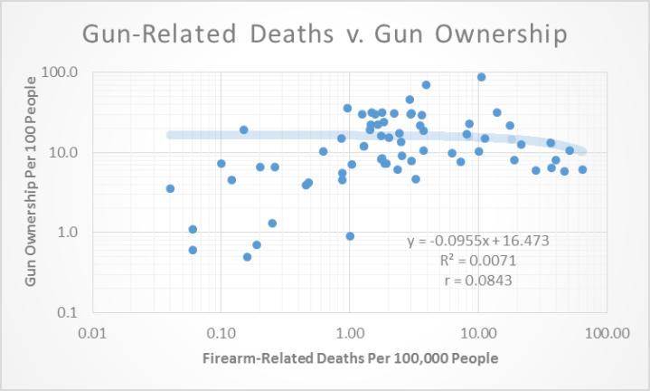 gun deaths 1