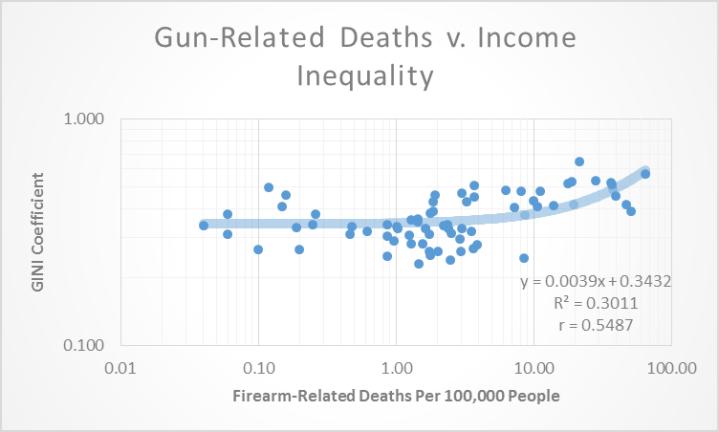 gun deaths 2